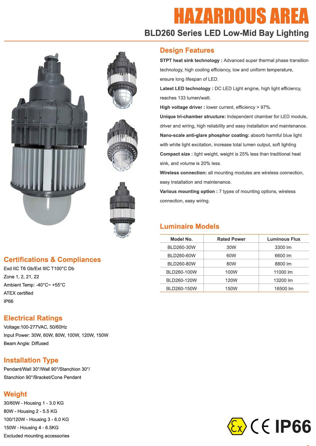 Jual Lampu Led 30W 150W Explosion Proof